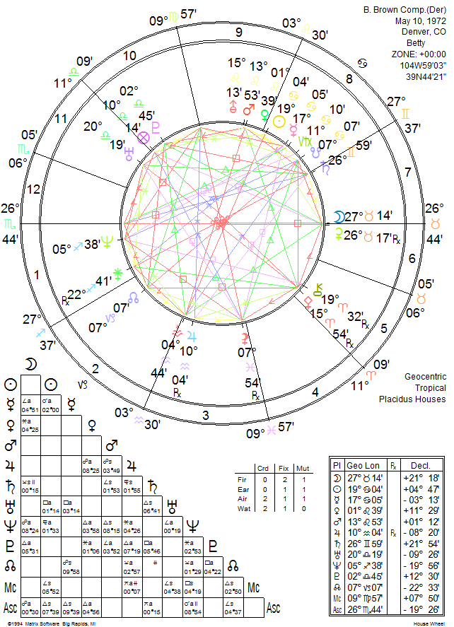 Composite Chart Relationship Astrology Kelley Rosano