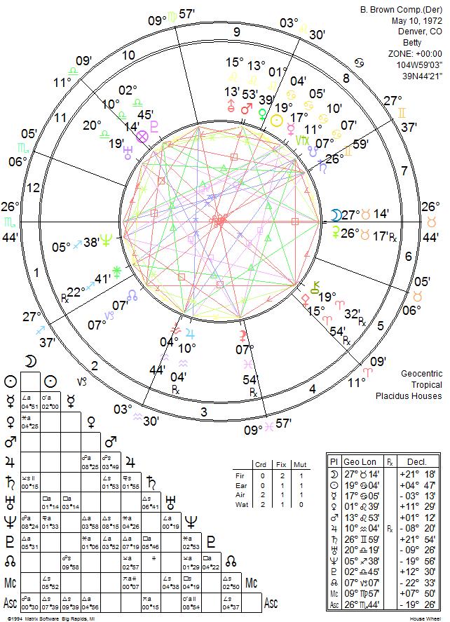 Composite Chart Relationship Astrology – Kelley Rosano