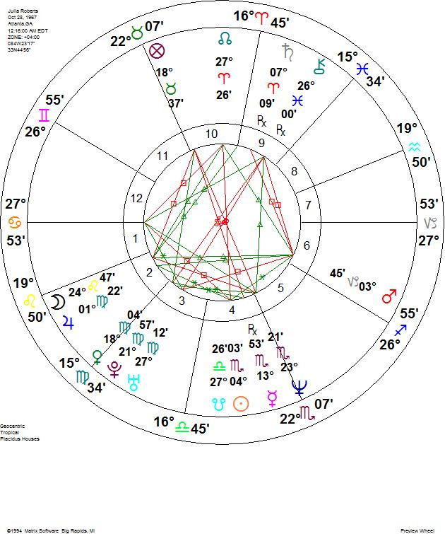 Julia Roberts Natal Chart Kelley Rosano