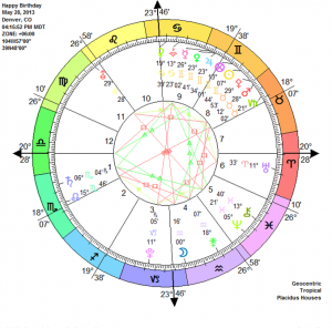 Solar Return Astrology In Life We Call It Happy Birthday Every Year When The Sun Returns To Your Exact Degree At Birth You Are A New