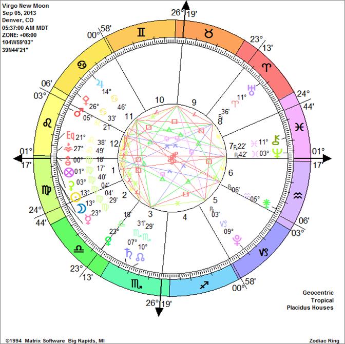 Virgo New Moon, Chiron's Healing, Love, Relationships and Money Moon